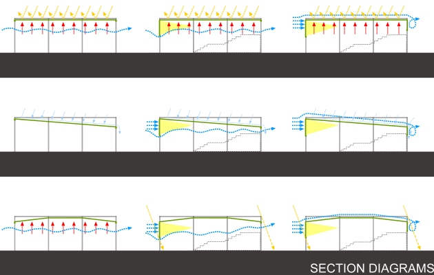 Urban Canopy Section Diagram